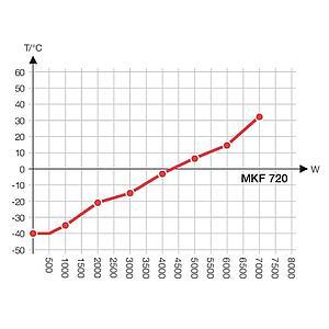 Chambre de test MKF 720 - Binder