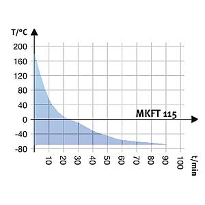 Chambre de test MKFT 115 - BINDER