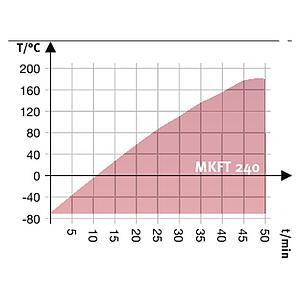 Chambre de test MKFT 240 - Binder