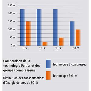 Enceinte à climat constant HPP 110 - Effet Peltier - TwinDisplay - Memmert