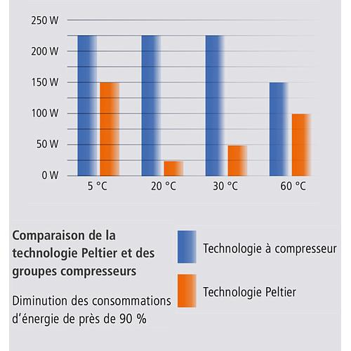 Enceinte à climat constant HPP 260 - Effet Peltier - TwinDisplay - Memmert
