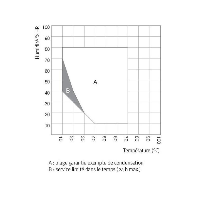 Enceinte climatique Binder KBF 115 - Binder