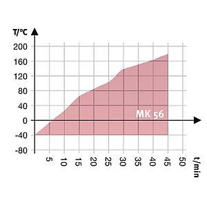 Enceinte climatique MK 56 – Binder