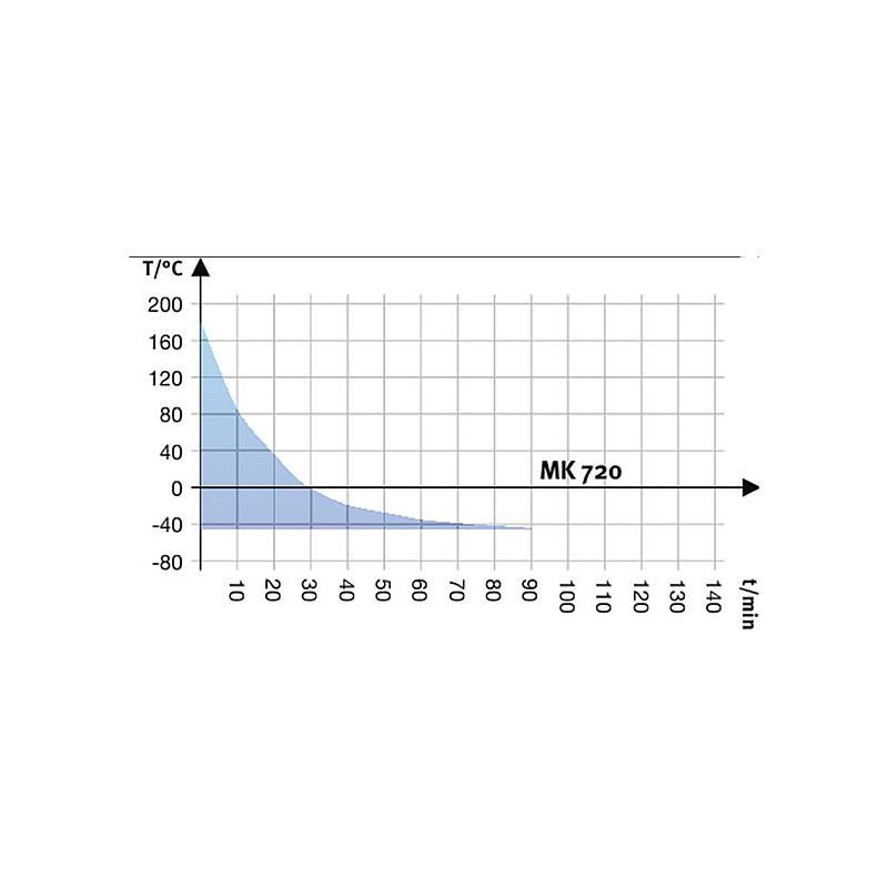 Enceinte climatique MK 720 – Binder