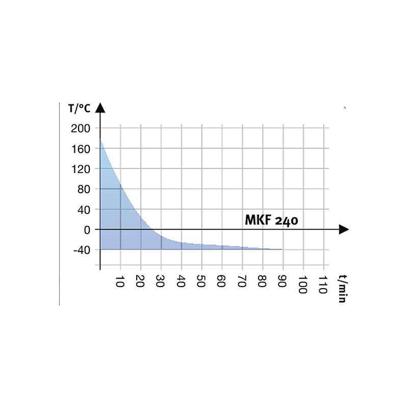 Enceinte climatique MKF 240 - BINDER