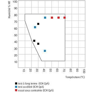 Enceinte de stabilité climatique KBF 115 – Binder
