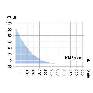 Enceinte de stabilité climatique KMF 720 - Binder