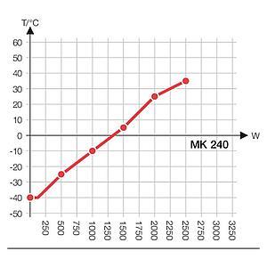 Package A « Enceinte climatique MK240 – Spécial test de batterie hors tension » – Binder