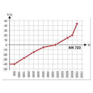 Package A « Enceinte climatique MK720 – Spécial test de batterie hors tension » – Binder
