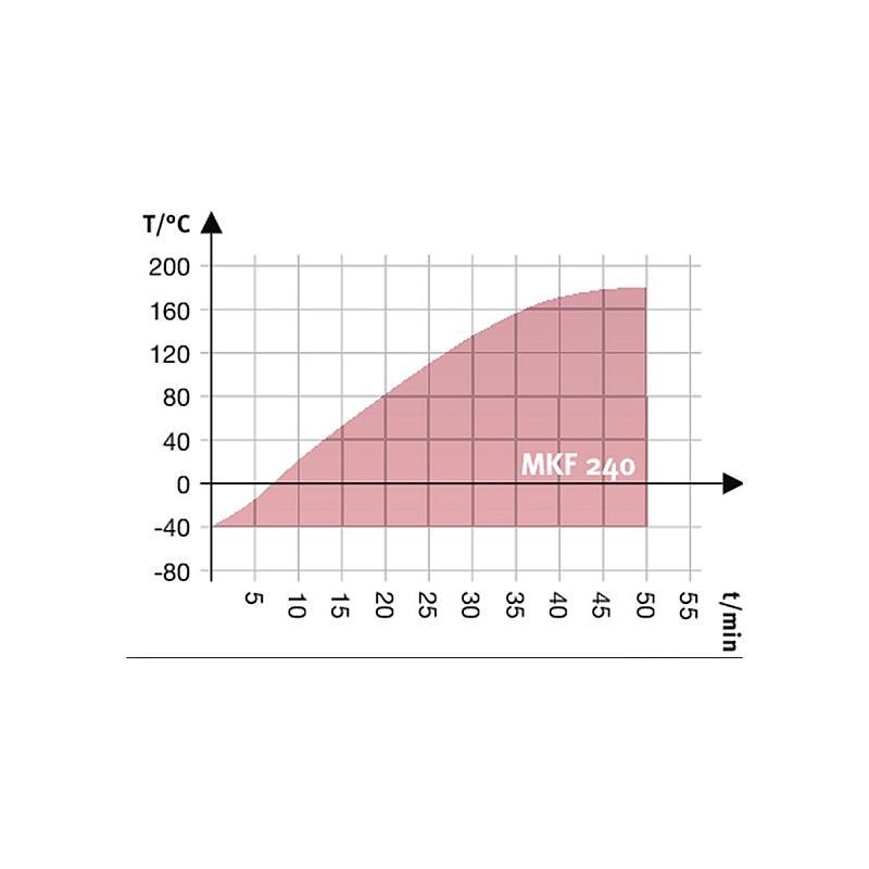 Package A « Enceinte climatique MKF240 – Spéciale test de batterie hors tension » – Binder