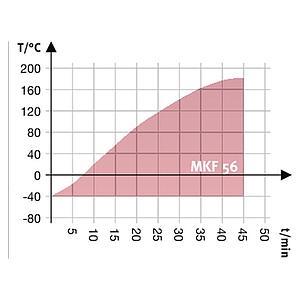 Package A « Enceinte climatique MKF56 – Spécial test de batterie hors tension » – Binder