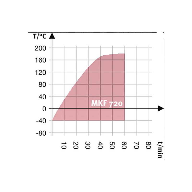 Package A « Enceinte climatique MKF720 – Spécial test de batterie hors tension » – Binder