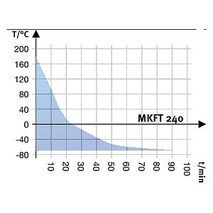 Package A « Enceinte climatique MKFT240 – Spécial test de batterie hors tension » – Binder