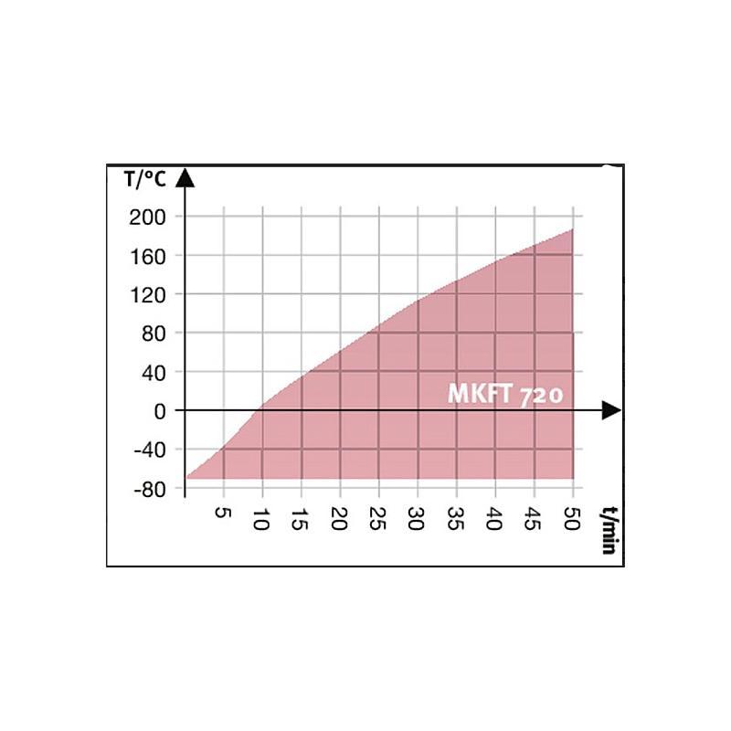 Package A « Enceinte climatique MKFT720 – Spécial test de batterie hors tension » – Binder