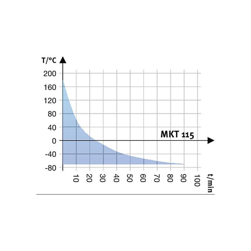 Package A « Enceinte climatique MKT115 – Spécial test de batterie hors tension » – Binder