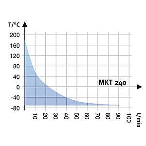 Package A « Enceinte climatique MKT240 – Spécial test de batterie hors tension » – Binder