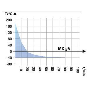 Package P « Enceinte climatique MK56 – Spécial test de batterie sous tension » – Binder