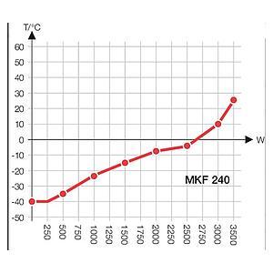 Package P « Enceinte climatique MKF240 – Spécial test de batterie sous tension » – Binder