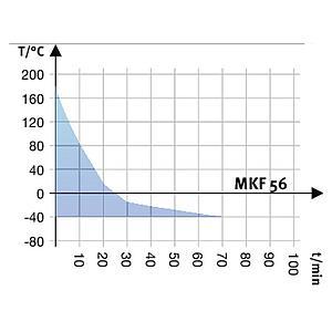 Package P « Enceinte climatique MKF56 – Spécial test de batterie sous tension » – Binder