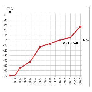 Package P « Enceinte climatique MKFT240 – Spécial test de batterie sous tension » – Binder
