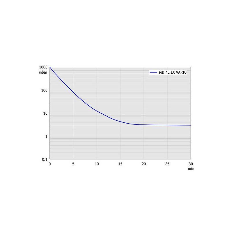 Pompe à vide chimie - Groupe de pompage Atex MD 4C EX Vario +AK+EK - Vacuubrand