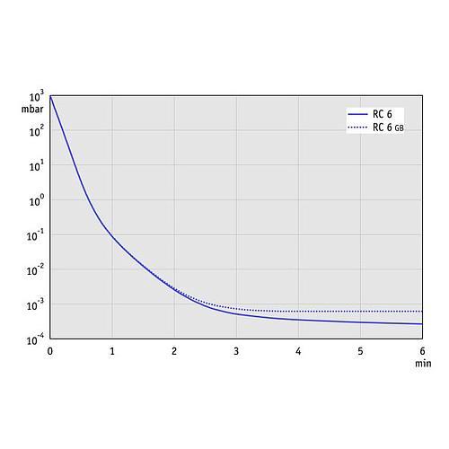 Pompe à vide - Pompe à palettes HYBRID Vacuubrand - RC 6
