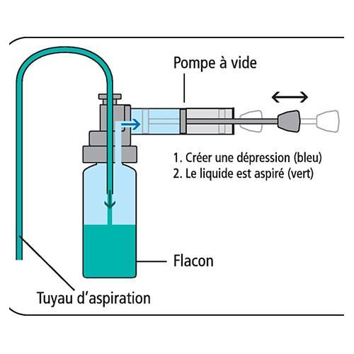 Pompe de prélèvement MiniSampler PE - Bürkle