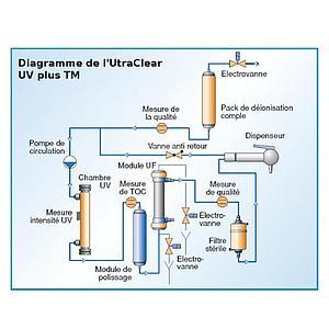 Purificateur d'eau UltraClear UV - eau ultra pure - Evoqua