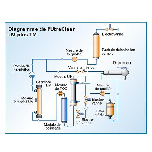 Purificateur d'eau UltraClear UV - eau ultra pure - Evoqua