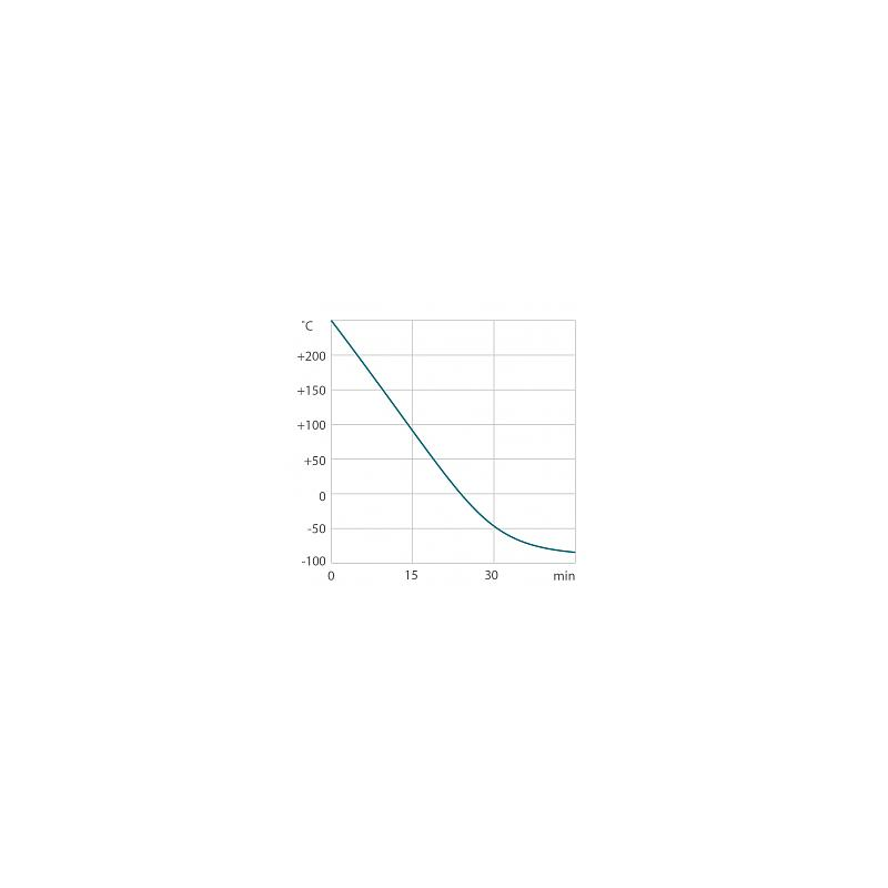 Système de thermostatisation PRESTO W80 - Julabo