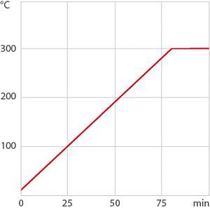 Thermostat à circulation MAGIO MX-BC26