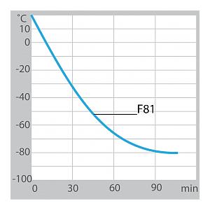 Ultra-cryostat à circulation HighTech F81-HL - JULABO
